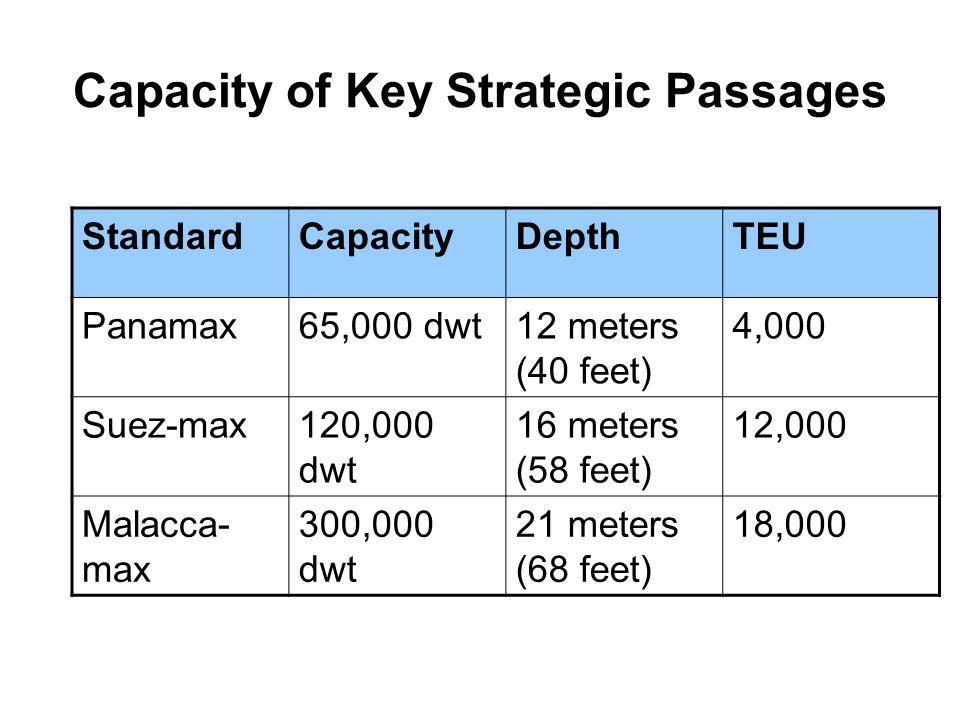 Capacity of Key Strategic Passages