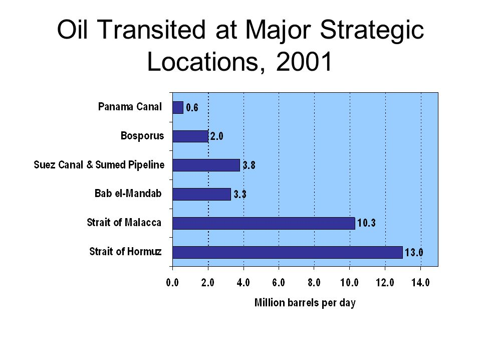 Oil Transited at Major Strategic Locations, 2001