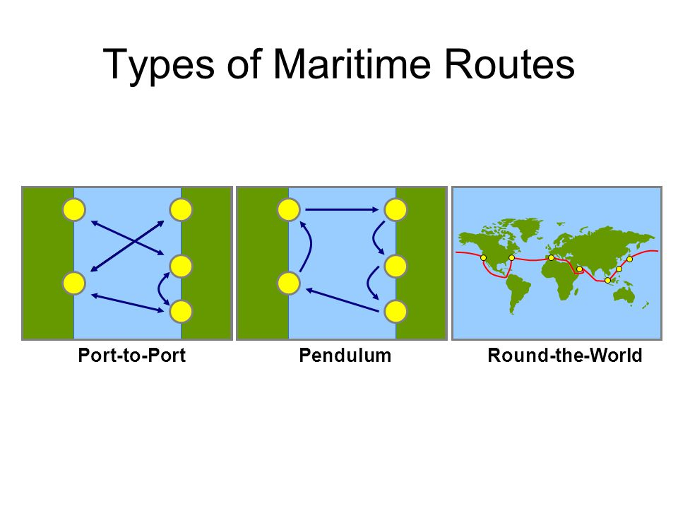 Types of Maritime Routes