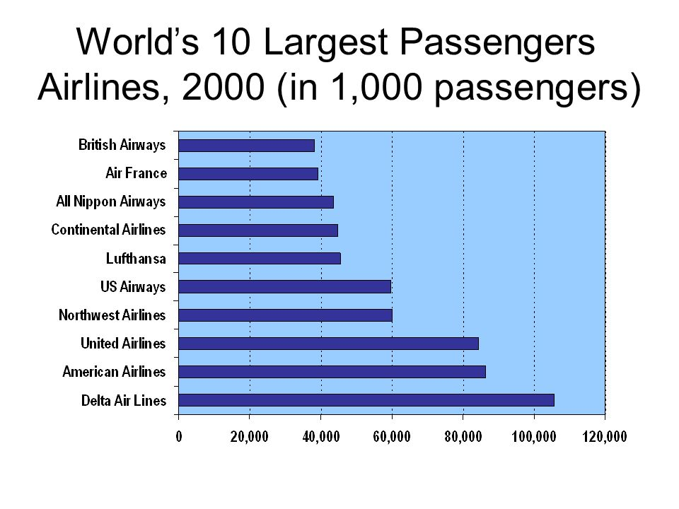 World's 10 Largest Passengers Airlines, 2000 (in 1,000 passengers)