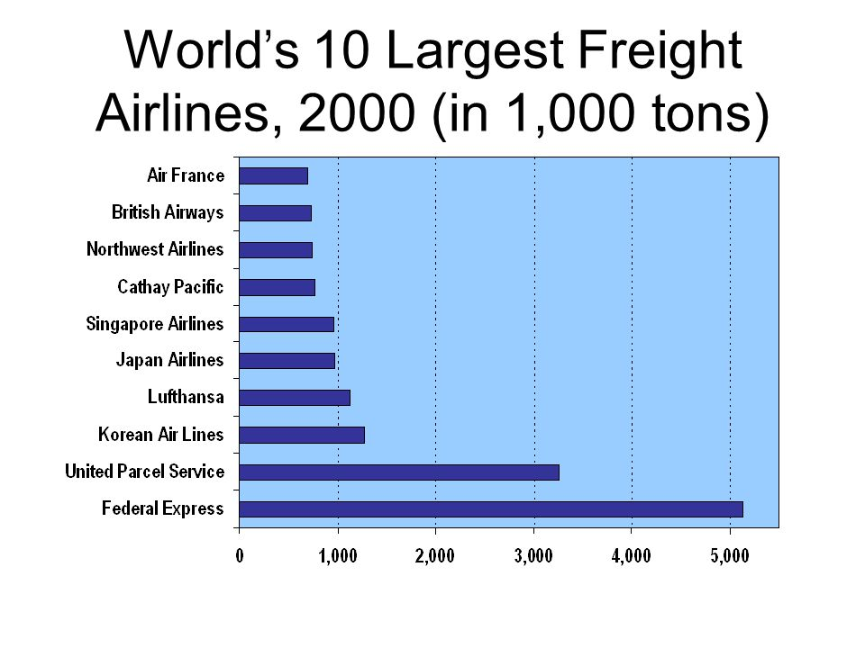 World's 10 Largest Freight Airlines, 2000 (in 1,000 tons)