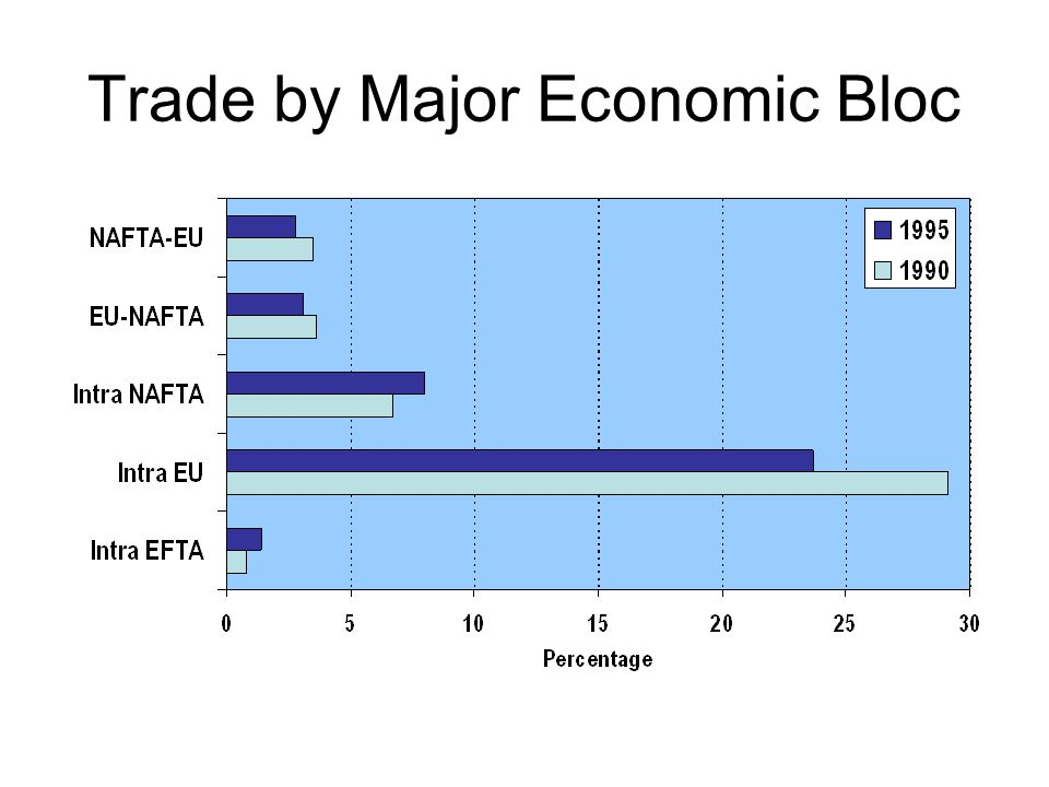 Trade by Major Economic Bloc