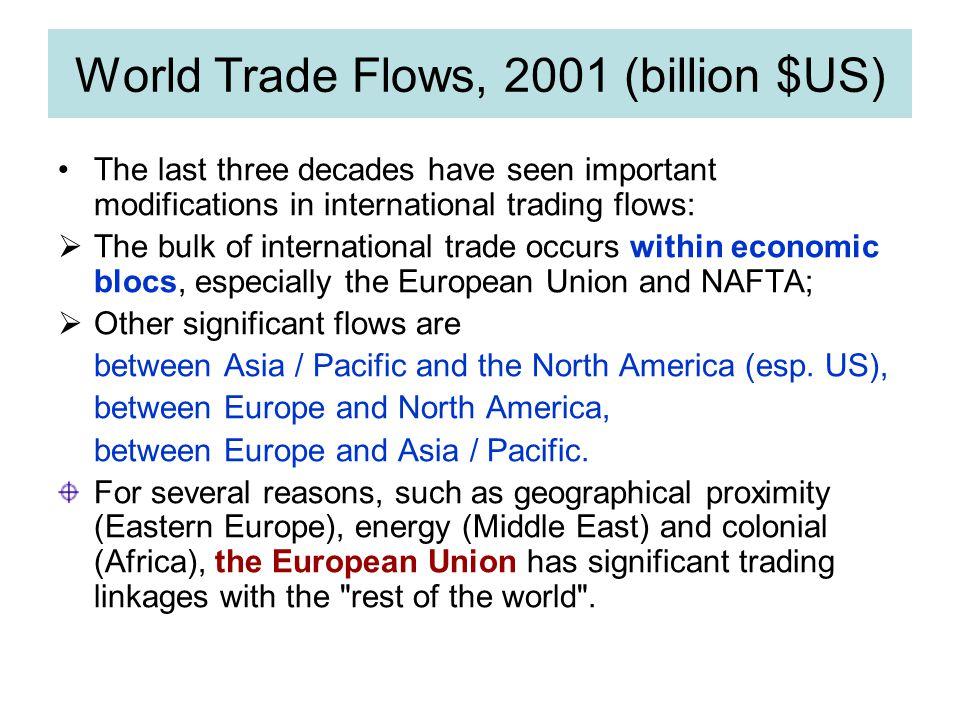 World Trade Flows, 2001 (billion $US)
