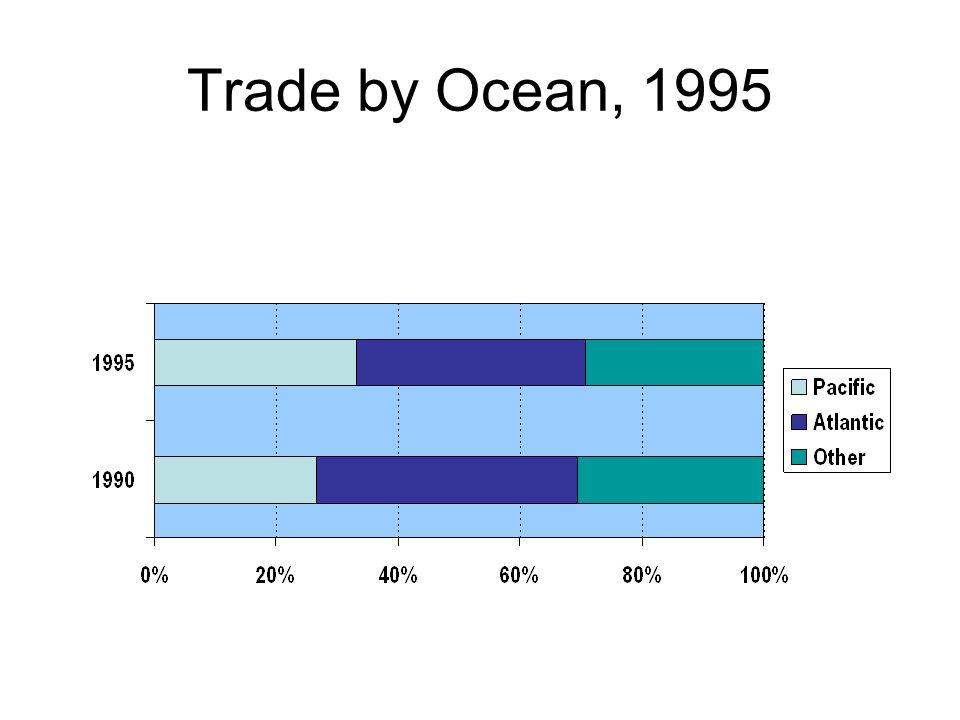 Trade by Ocean, 1995 Source: UNCTAD.