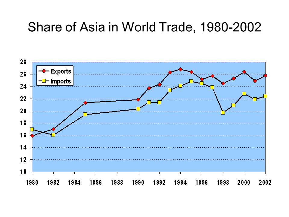 Share of Asia in World Trade, 1980-2002