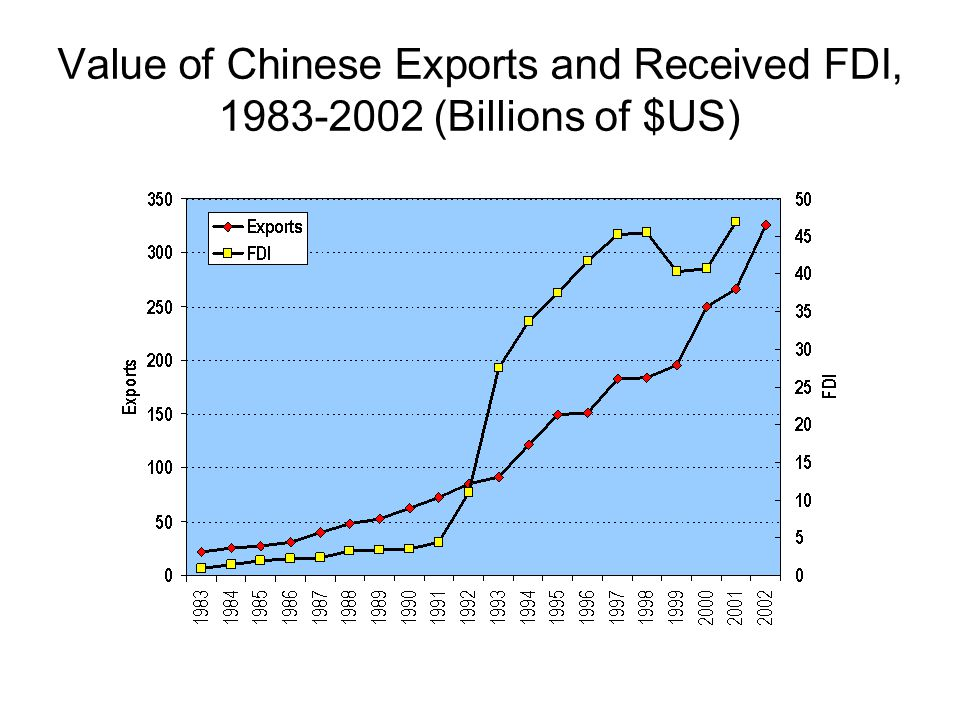 Value of Chinese Exports and Received FDI, 1983-2002 (Billions of $US)