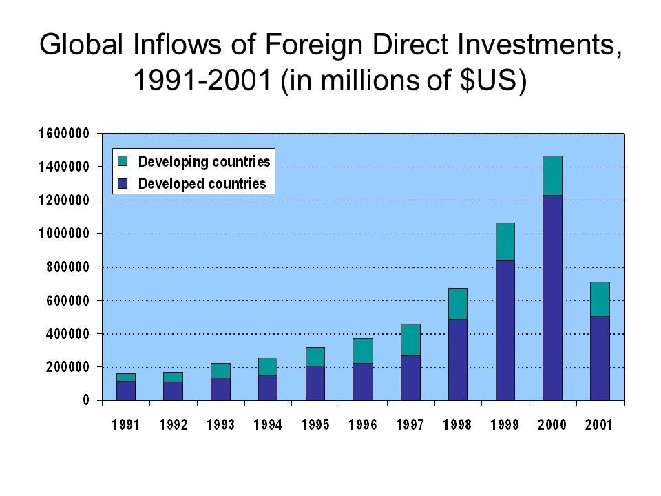Global Inflows of Foreign Direct Investments, 1991-2001 (in millions of $US)