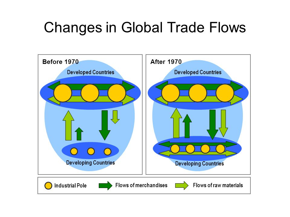 Changes in Global Trade Flows