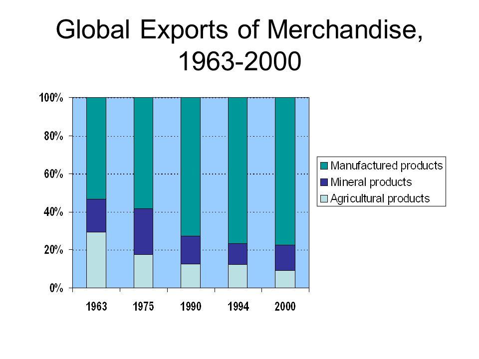 Global Exports of Merchandise, 1963-2000