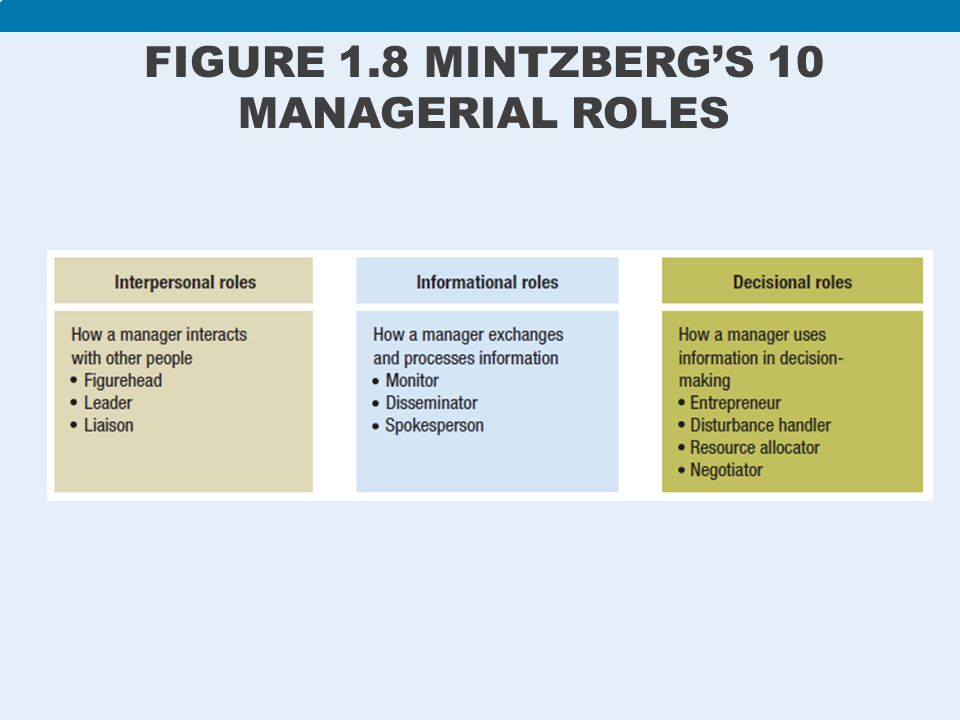 mintzbergs interpersonal roles He begins by describing the good manager who successfully combines interpersonal, informational, and decision-making roles however, effectiveness in management, mintzberg demonstrates, depends not only on a manager's embodiment of these necessary qualities, but also his or her insight into their own work.