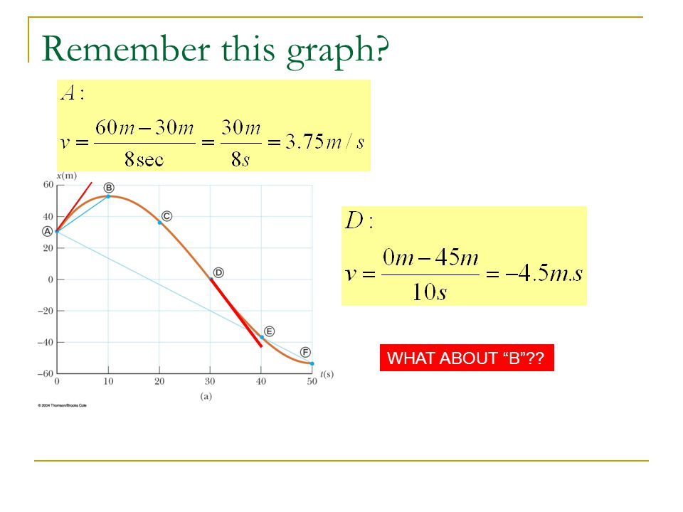 Remember this graph WHAT ABOUT B