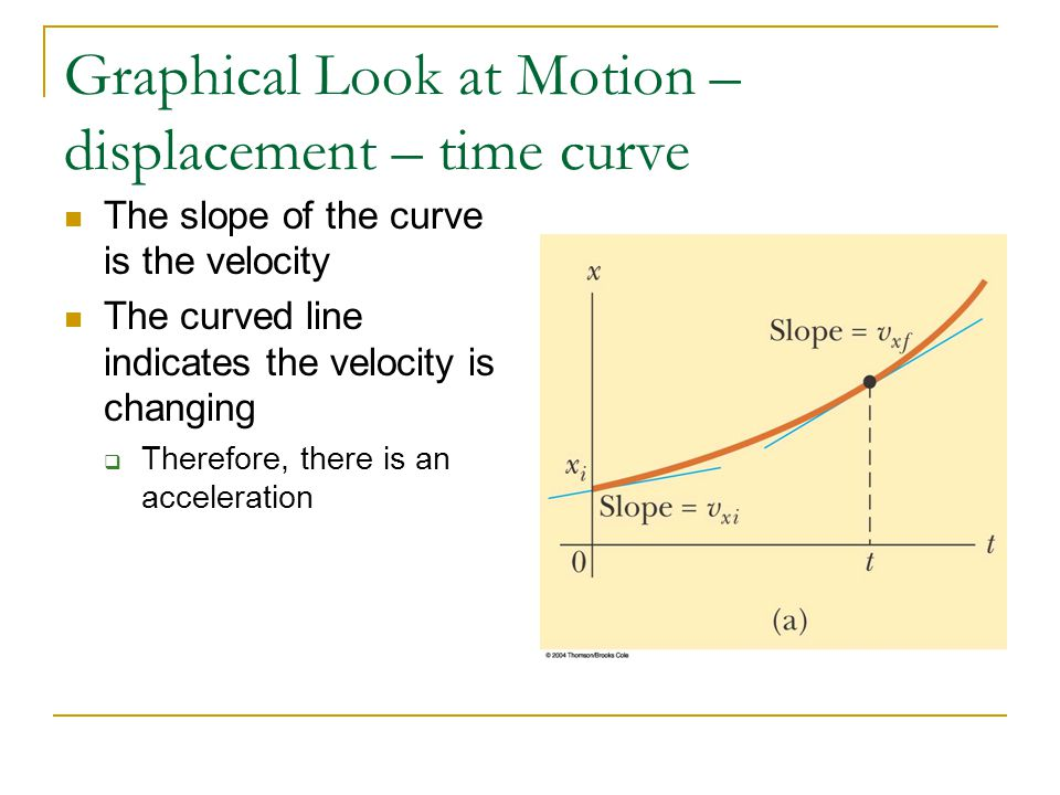 Graphical Look at Motion – displacement – time curve