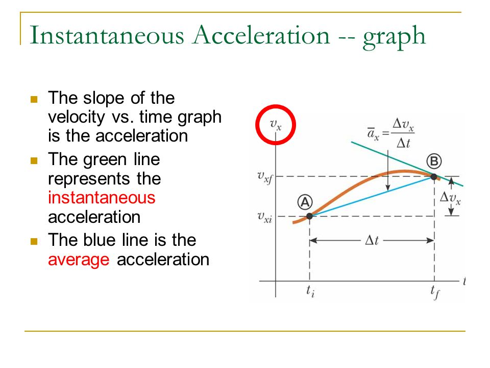 Instantaneous Acceleration -- graph