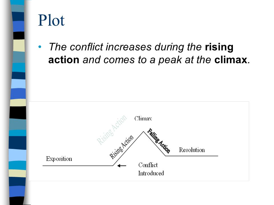 Plot The conflict increases during the rising action and comes to a peak at the climax.
