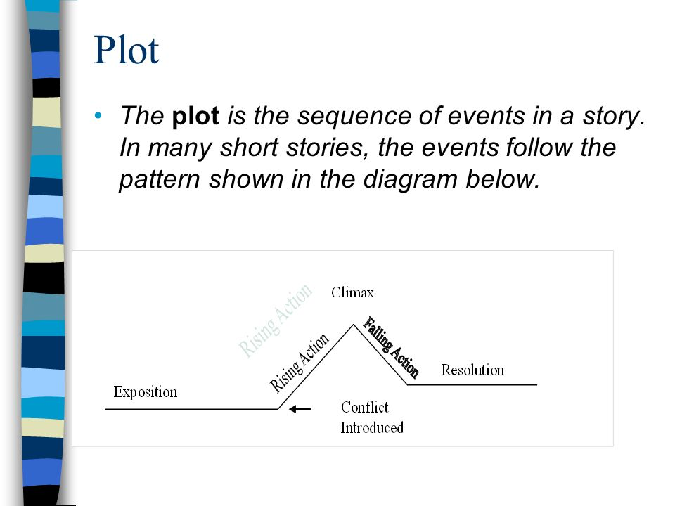 Plot The plot is the sequence of events in a story.