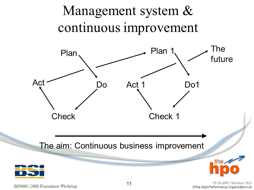 Management system & continuous improvement