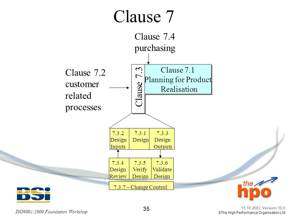 Clause 7 Clause 7.4 purchasing Clause 7.2 customer Clause 7.3 related