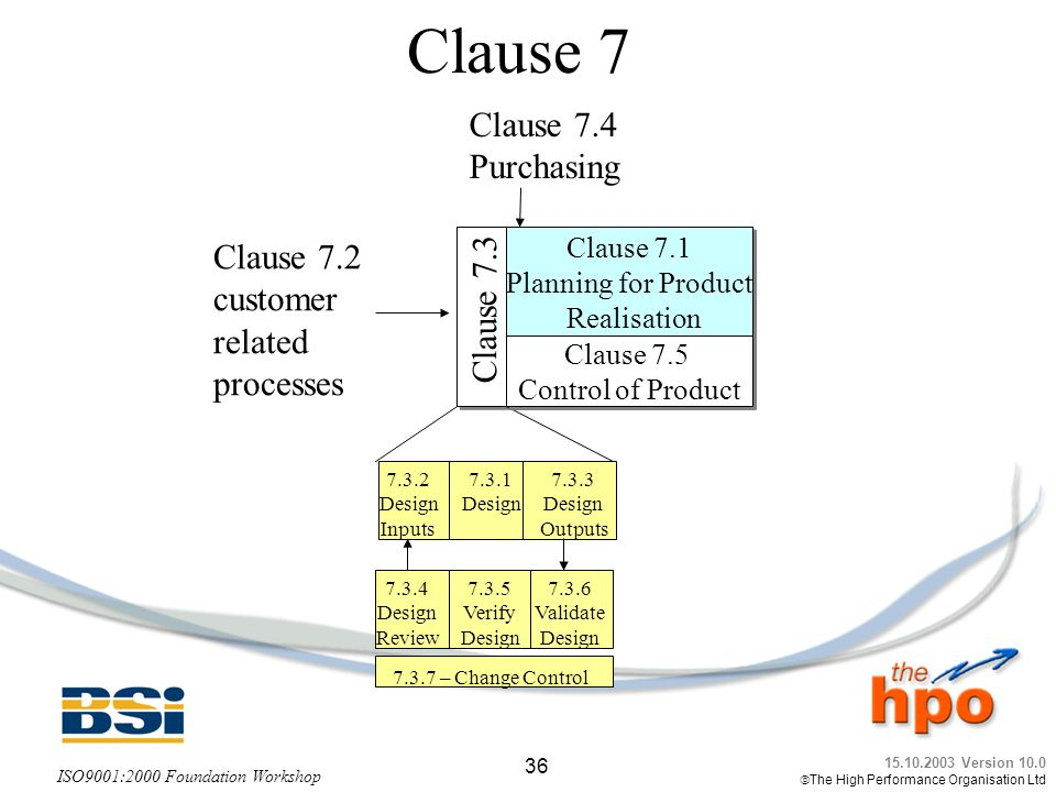 Clause 7 Clause 7.4 Purchasing Clause 7.2 Clause 7.1 customer