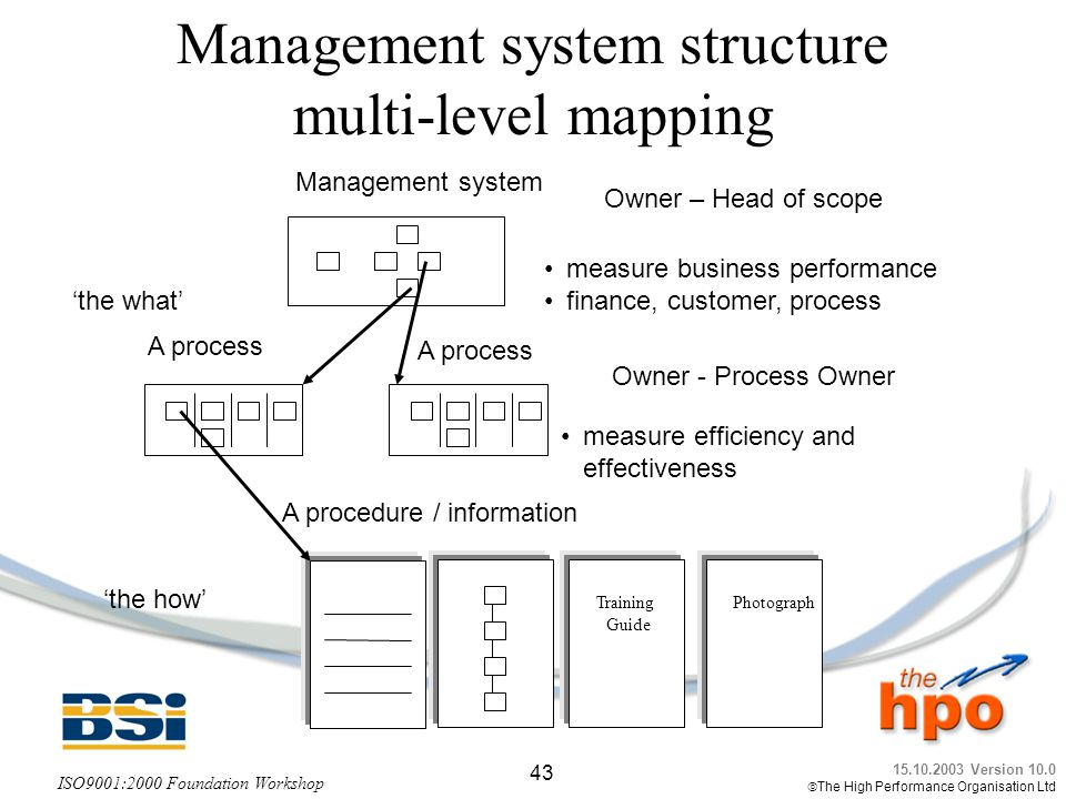 Management system structure multi-level mapping