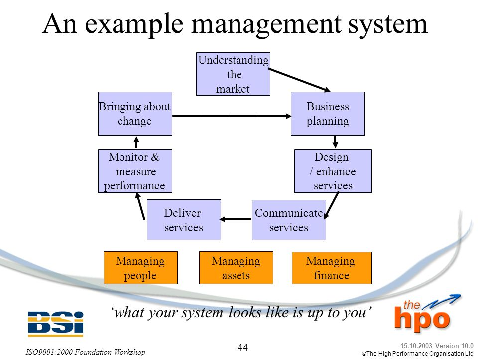 An example management system
