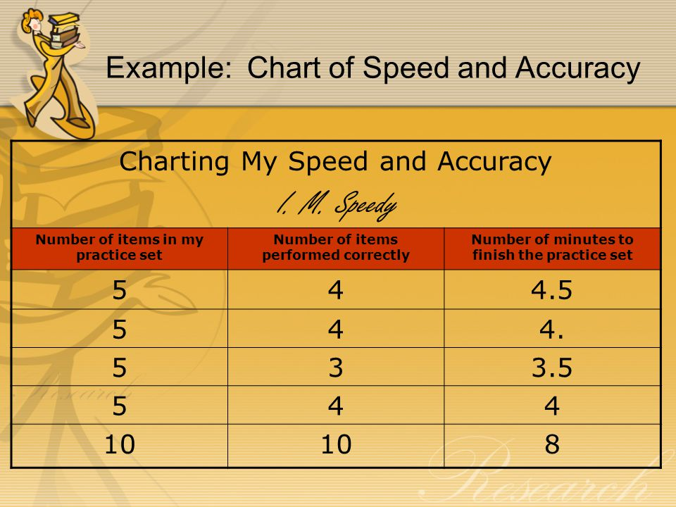 Example: Chart of Speed and Accuracy
