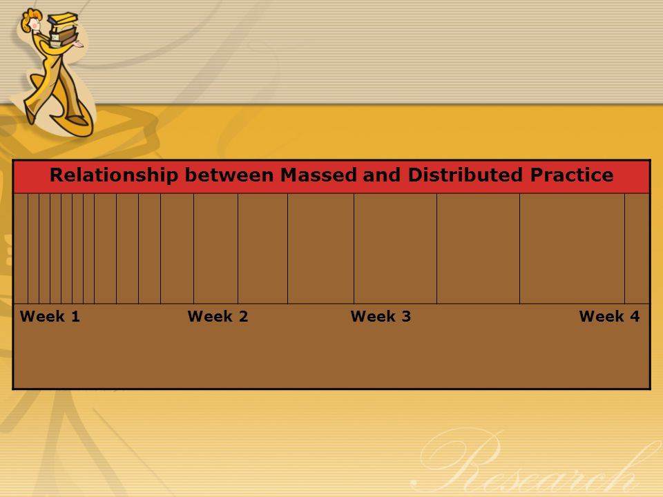 Relationship between Massed and Distributed Practice