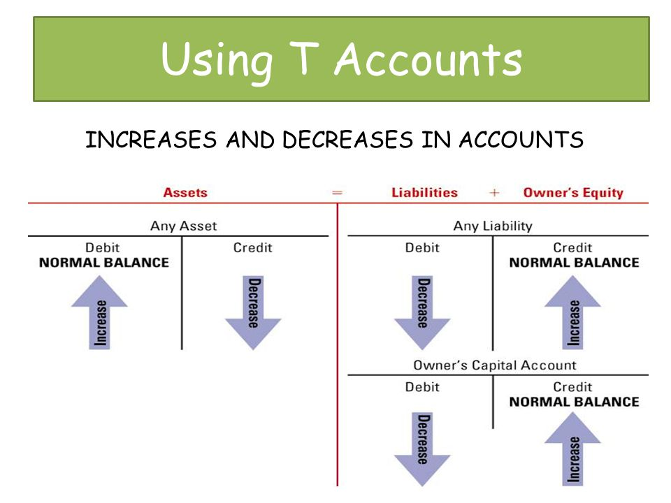 Using T Accounts INCREASES AND DECREASES IN ACCOUNTS