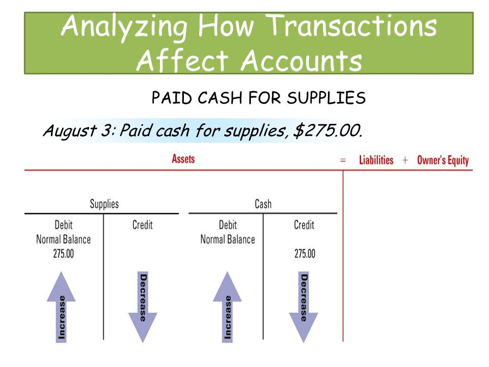 Analyzing How Transactions Affect Accounts