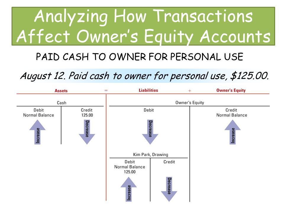 Analyzing How Transactions Affect Owner's Equity Accounts