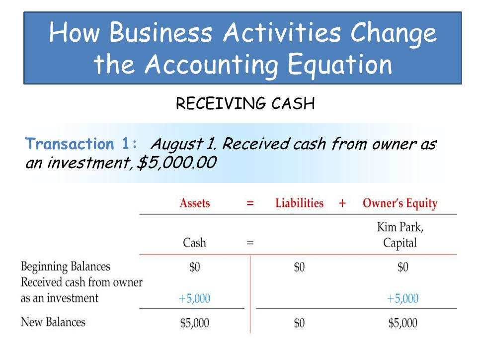 How Business Activities Change the Accounting Equation