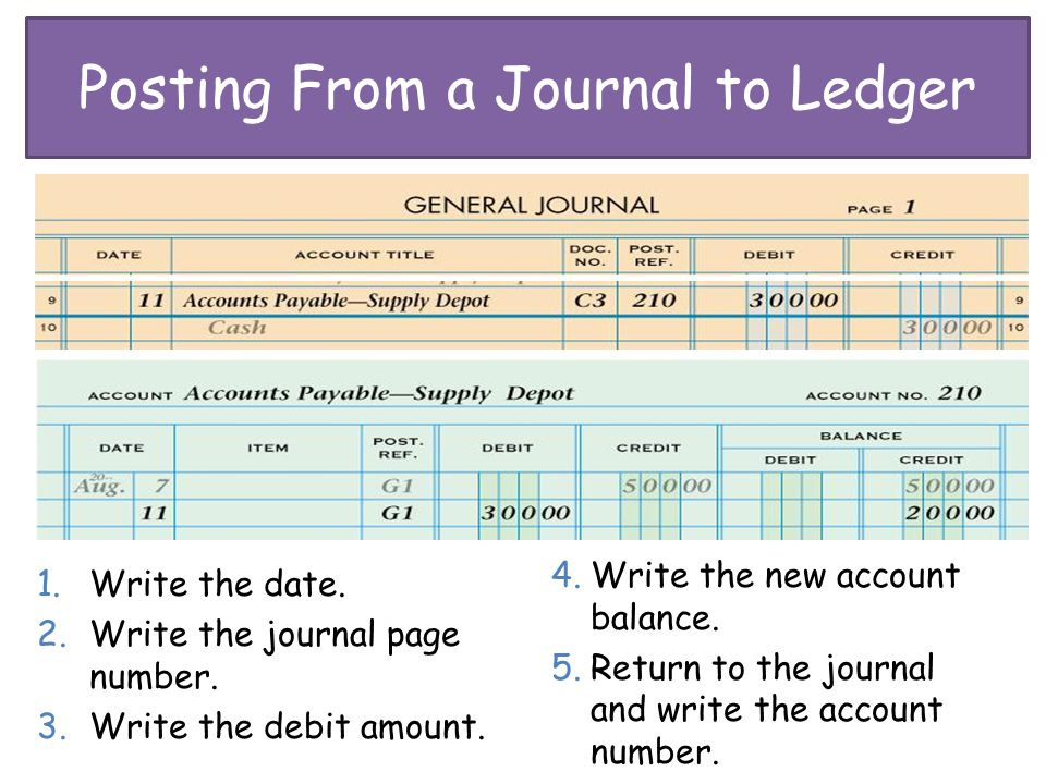 Posting From a Journal to Ledger
