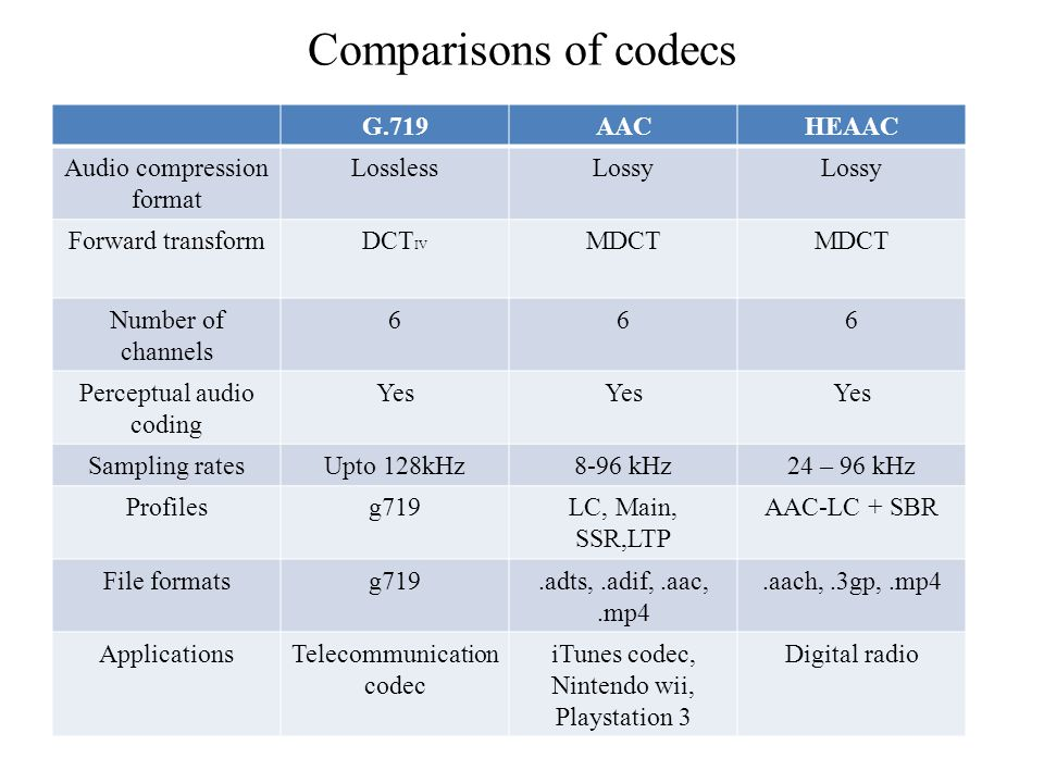 Aac Codec Download He - softmorearts