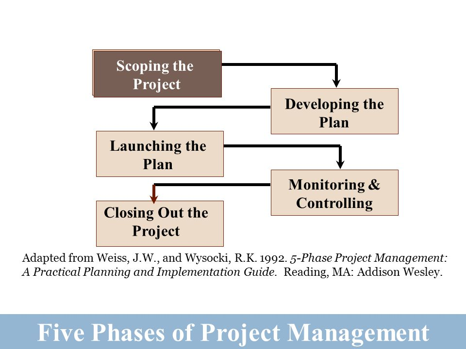 Tasks in the Five Phases of Project Management