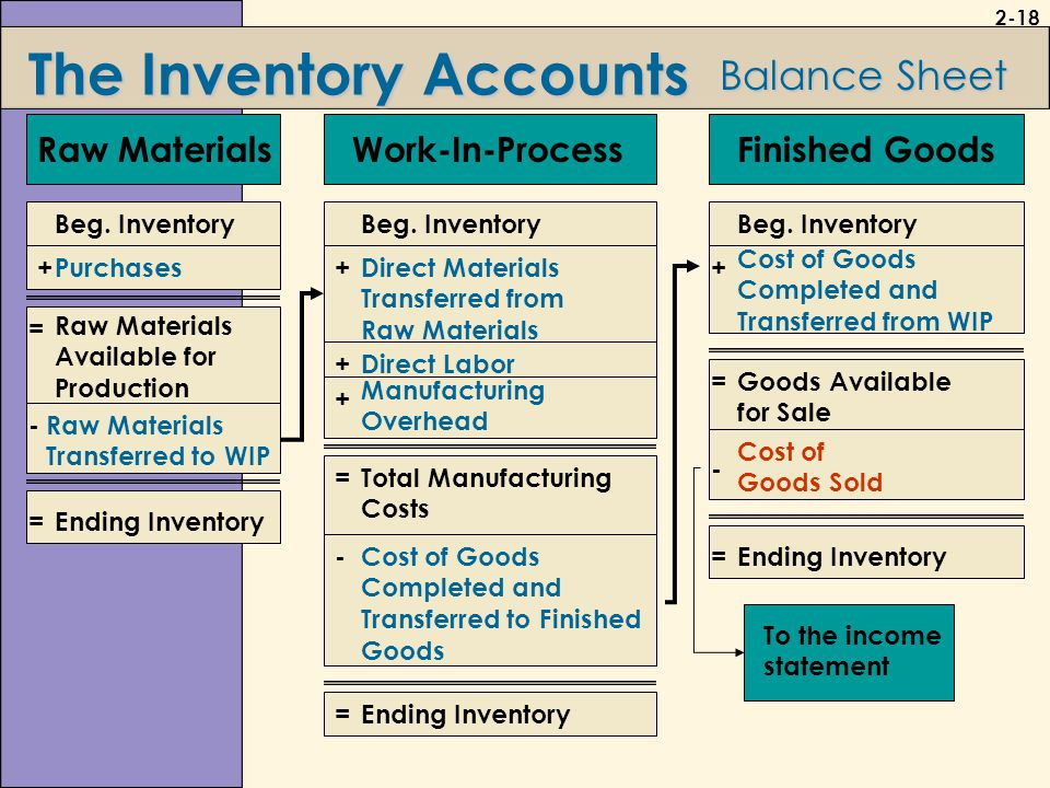 balance sheet and direct labor Direct material beginning balance: on the beginning of a book, you will have beginning balance of direct material beginning balance, it is on the balance sheet if you have not constructed an opening balance sheet, you can find the number on the balance sheet of the previous book.