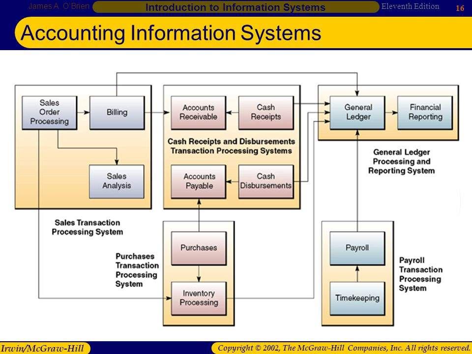 accounting information system 7 Transaction cycles and structured analysis & design of accounting information  analysis & design of accounting systems  of the accounting system that.