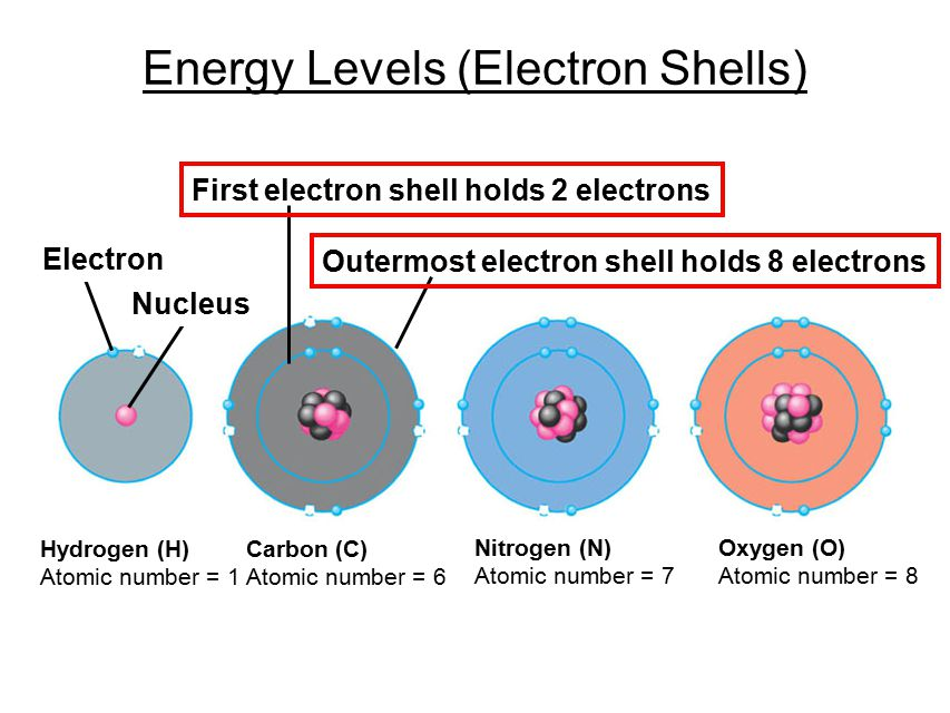 dating energy levels You'll need quantum physics to explain things like atomic energy levels, photons half-life and carbon dating.