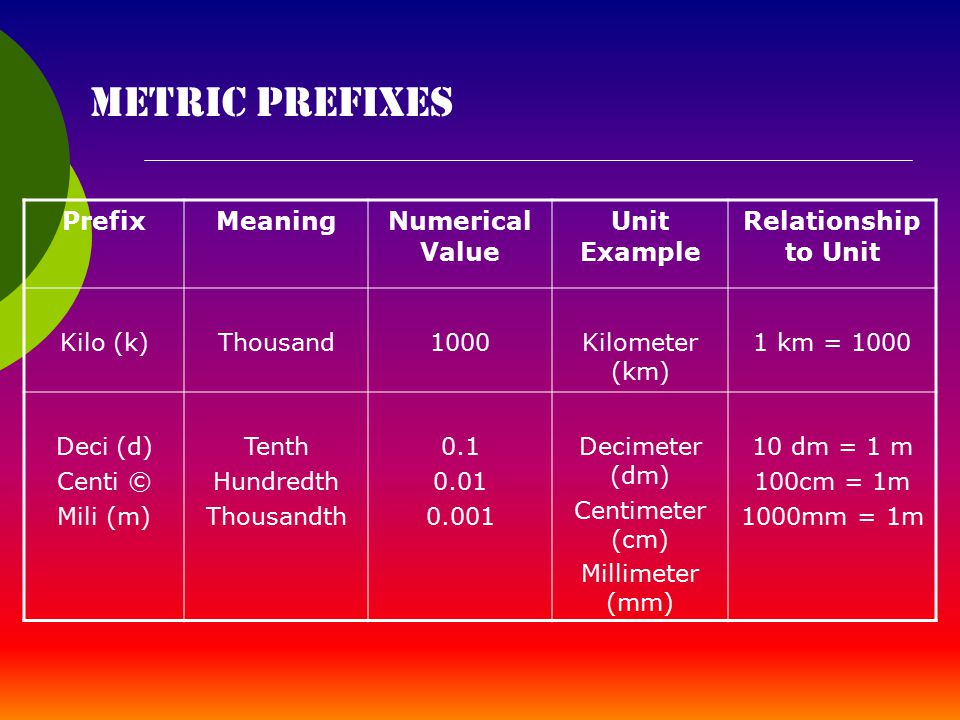 Measurements Chapter Ppt Download