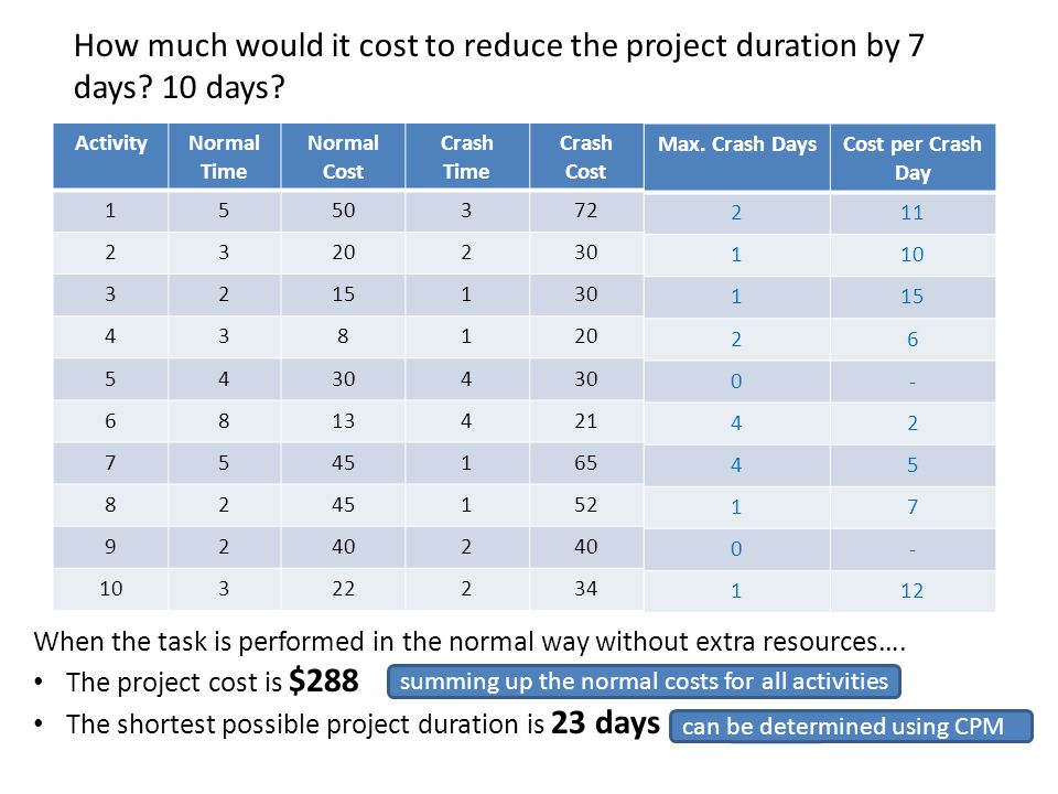 The crash cost per day per activity 7 points
