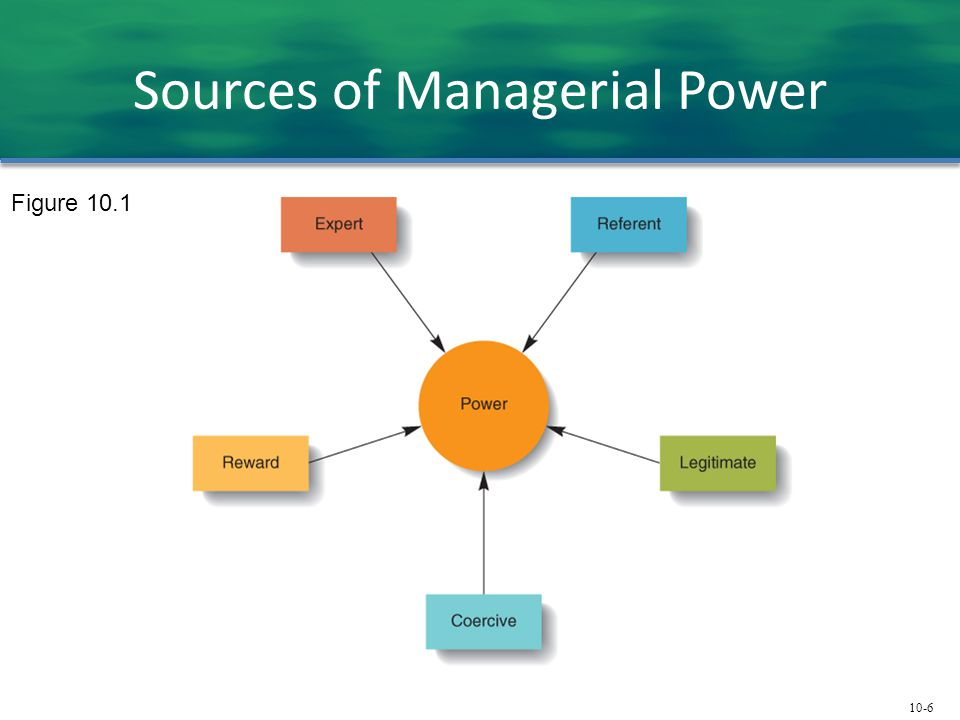 Sources of Managerial Power