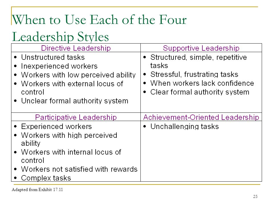 leadership styles adapting I am currently blessed to work in a role that affords me the opportunity to view the leadership styles of a  adapting a personal leadership style that.