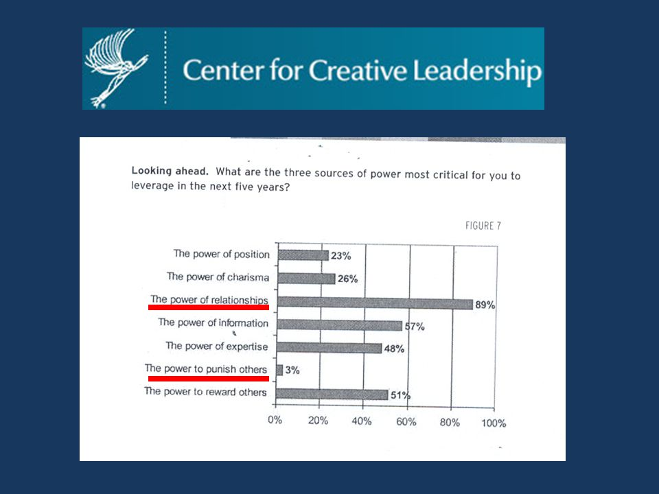 Open Enrollment Programs | Center for Creative Leadership