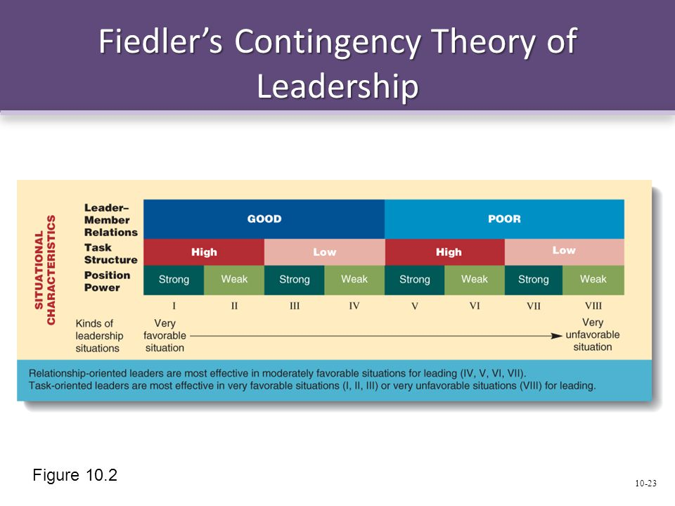 Fiedler's Contingency Theory of Leadership
