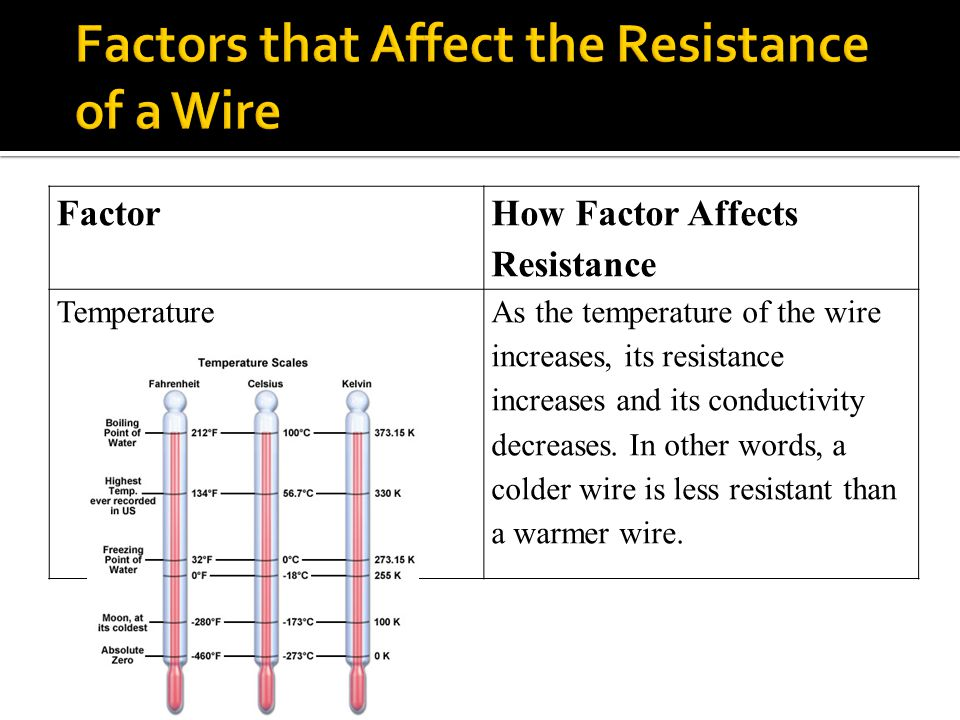 What Factors affect the resistance of a wire?