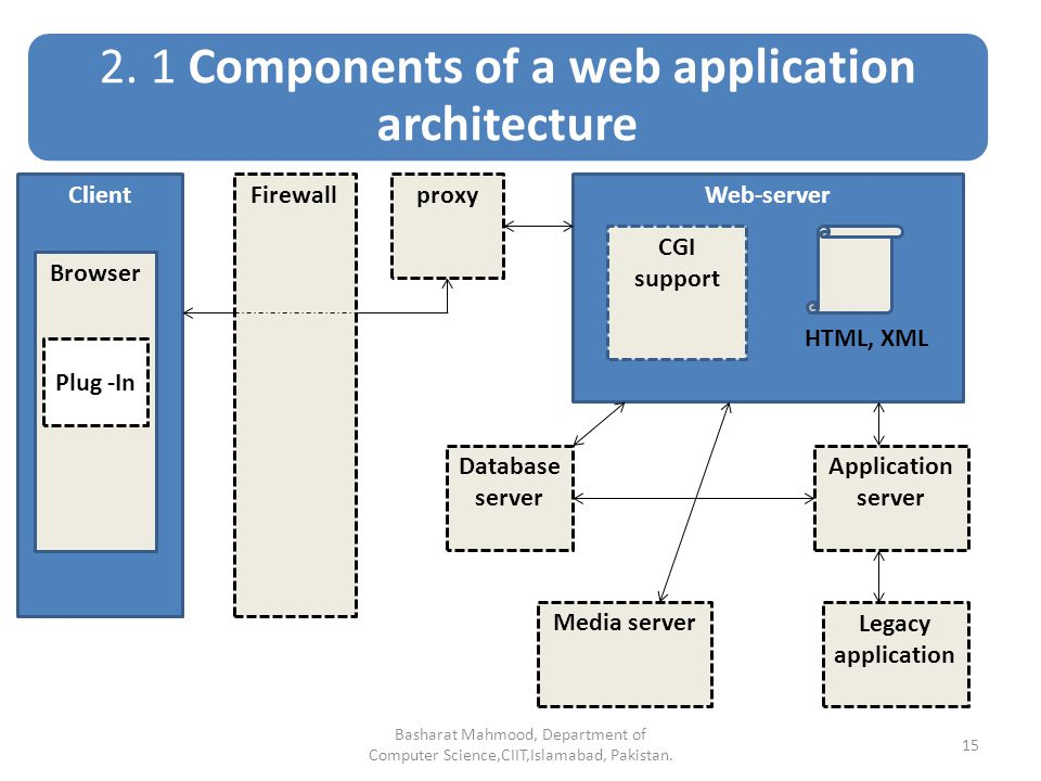 Web application architecture ppt video online download for Architecture application web