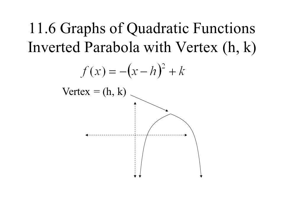11.6 Graphs of Quadratic Functions Inverted Parabola with Vertex (h, k)