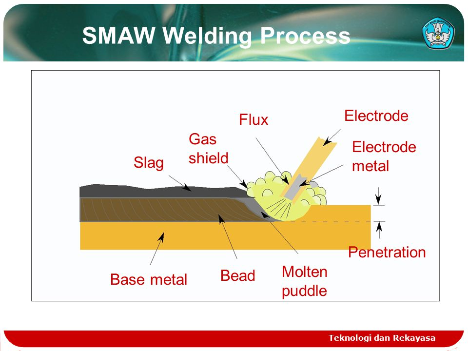 How Use Shielded Metal Arc Welding On Piping Ppt Download