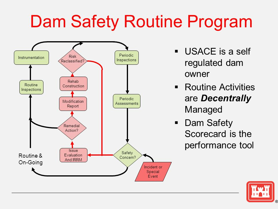 Dam Safety Program Management And Organization Ppt Download