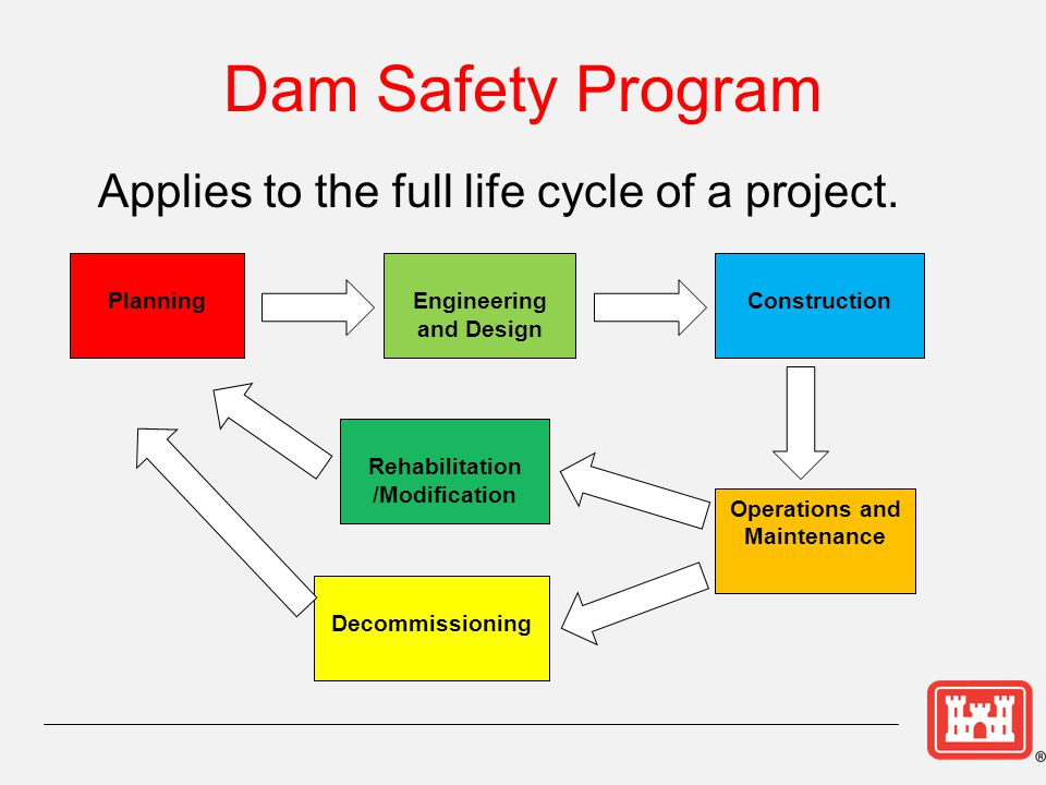 Dam Safety Program Management And Organization - Ppt Download