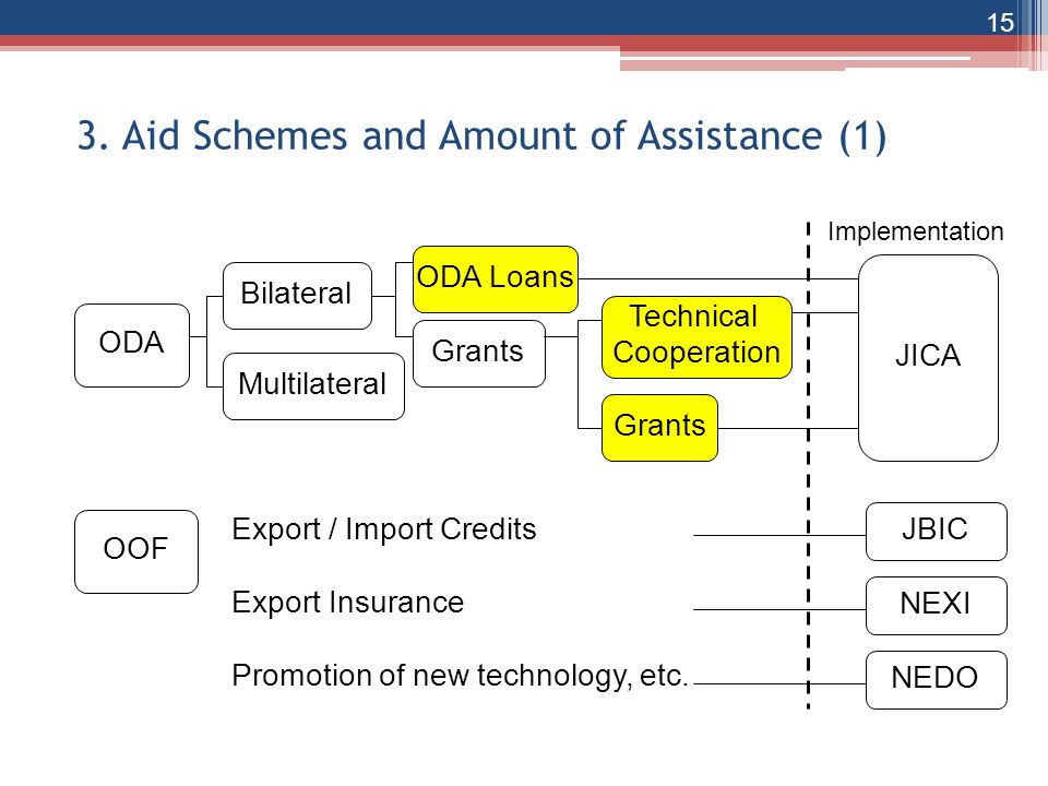 3. Aid Schemes and Amount of Assistance (1)