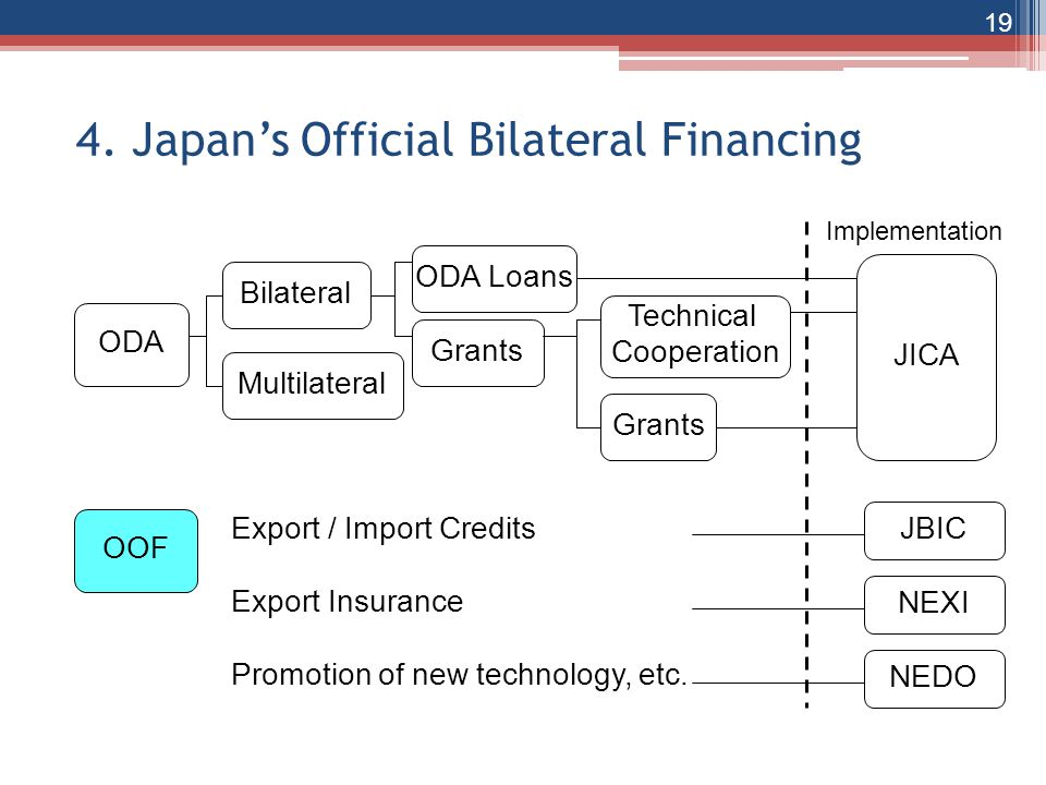 4. Japan's Official Bilateral Financing